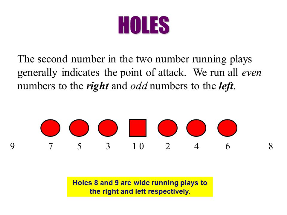 HOLES The second number in the two number running plays generally indicates the point of attack.