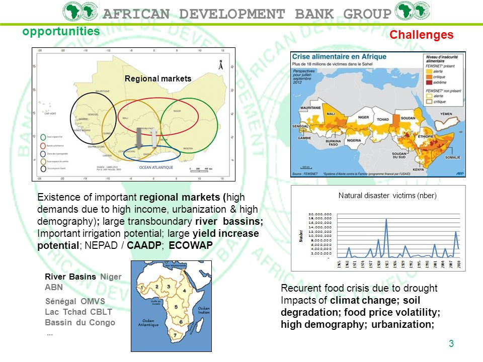 AFRICAN DEVELOPMENT BANK GROUP opportunities Challenges Recurent food crisis due to drought Impacts of climat change; soil degradation; food price volatility; high demography; urbanization; Existence of important regional markets (high demands due to high income, urbanization & high demography); large transboundary river bassins; Important irrigation potential; large yield increase potential; NEPAD / CAADP; ECOWAP Regional markets Natural disaster victims (nber) River Basins Niger ABN Sénégal OMVS Lac Tchad CBLT Bassin du Congo...