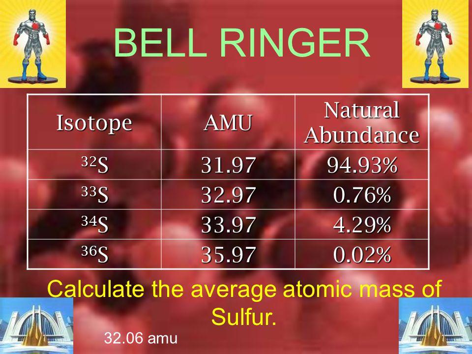  Naturally occurring copper consists of: Cu-63Cu-65 Actual Mass 62.929amu64.927amu PercentAbundance Relative abundance Relative Mass 69.71%30.83%100.