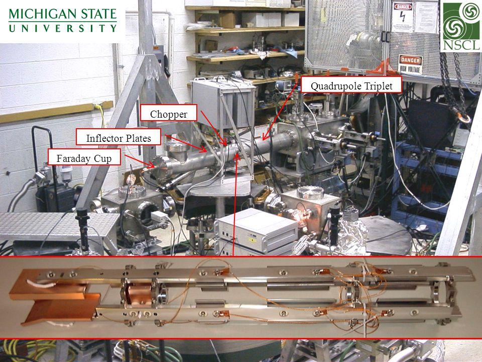 Quadrupole Triplet Chopper Inflector Plates Faraday Cup