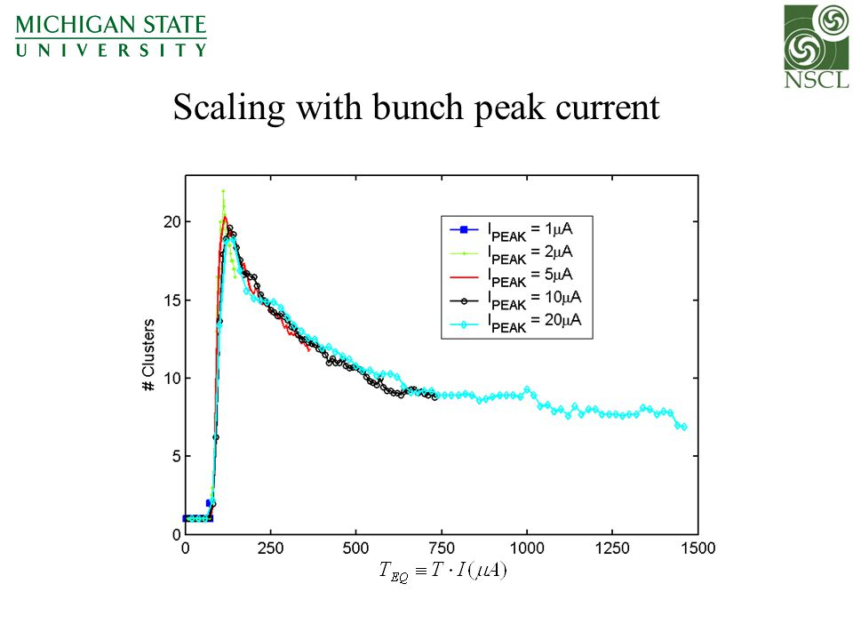 Scaling with bunch peak current