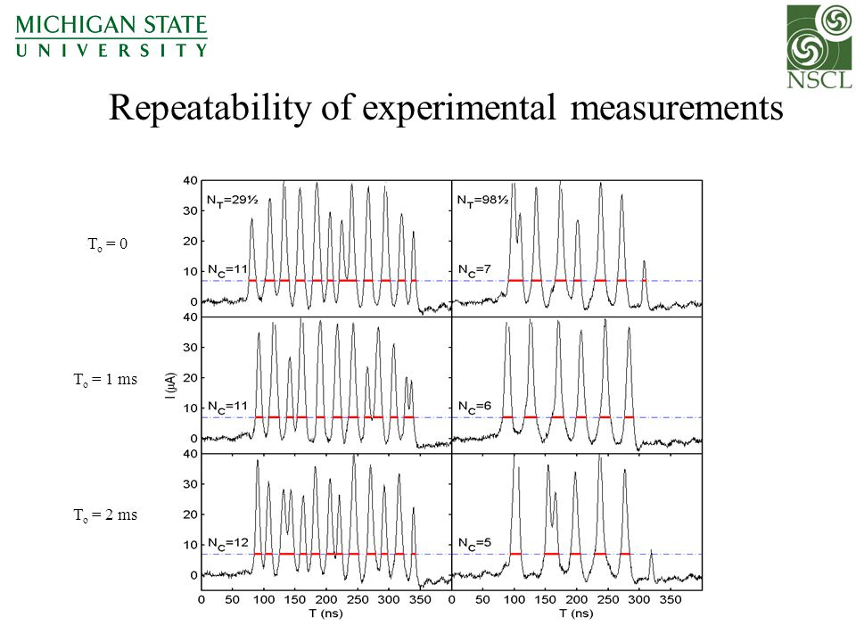 Repeatability of experimental measurements T o = 0 T o = 1 ms T o = 2 ms