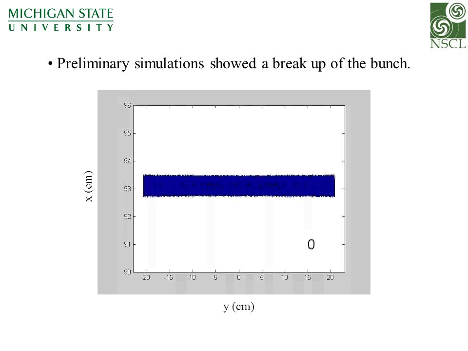 Preliminary simulations showed a break up of the bunch. y (cm) x (cm)