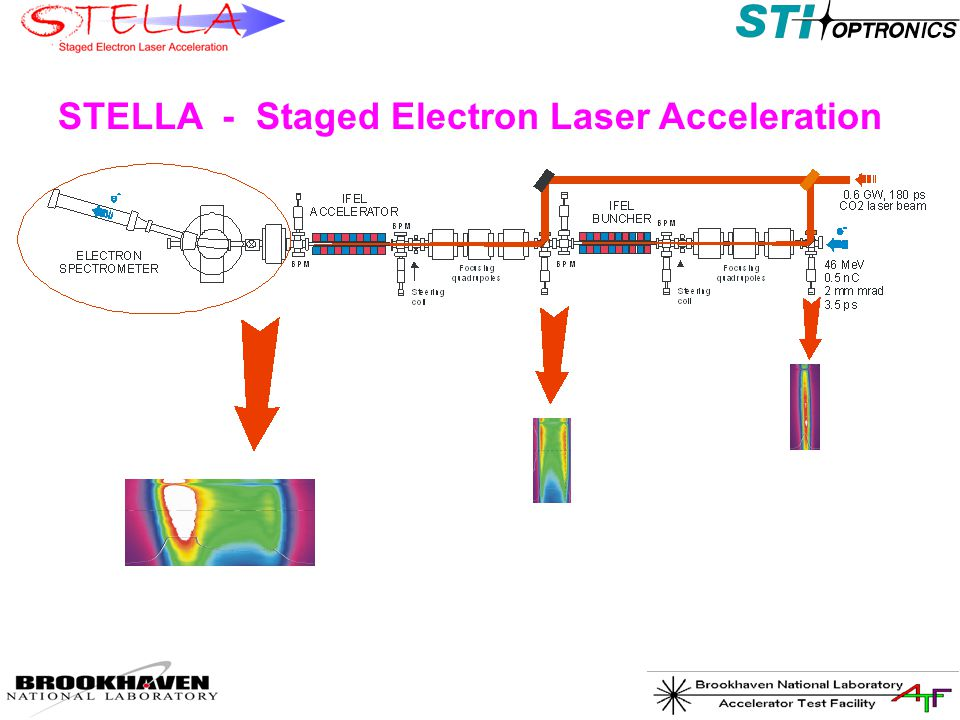 STELLA - Staged Electron Laser Acceleration