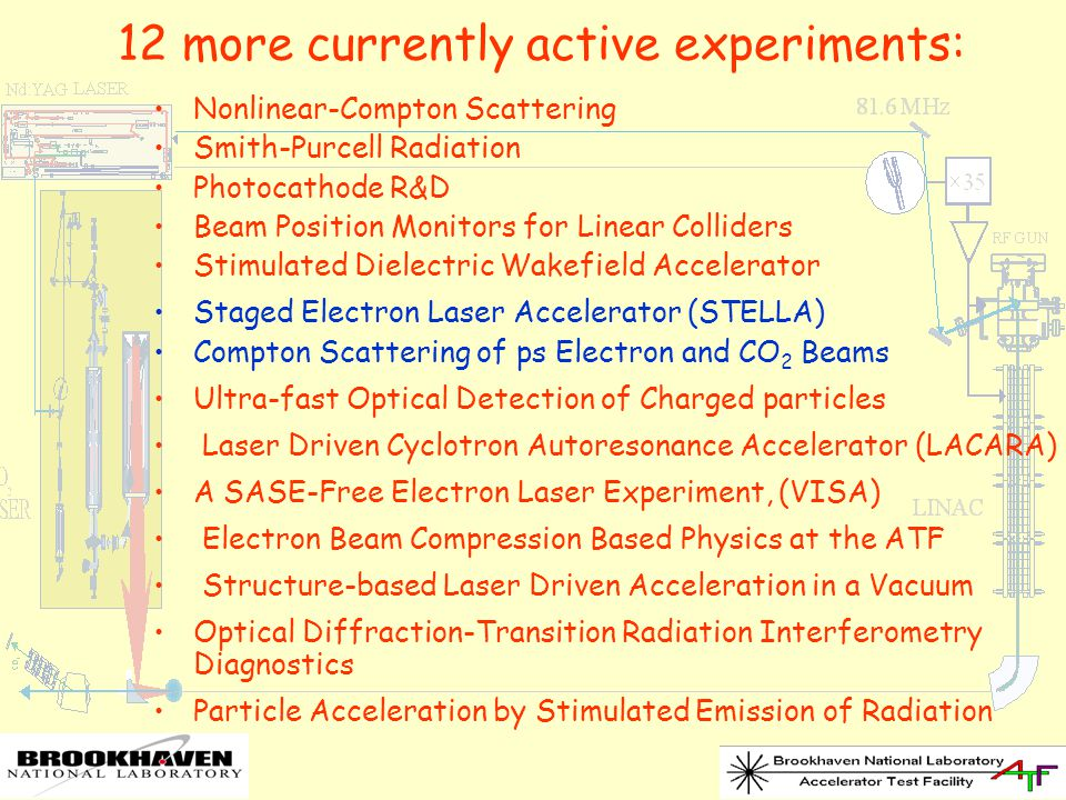 Nonlinear-Compton Scattering Smith-Purcell Radiation Photocathode R&D Beam Position Monitors for Linear Colliders Stimulated Dielectric Wakefield Accelerator Staged Electron Laser Accelerator (STELLA) Compton Scattering of ps Electron and CO 2 Beams Ultra-fast Optical Detection of Charged particles Laser Driven Cyclotron Autoresonance Accelerator (LACARA) A SASE-Free Electron Laser Experiment, (VISA) Electron Beam Compression Based Physics at the ATF Structure-based Laser Driven Acceleration in a Vacuum Optical Diffraction-Transition Radiation Interferometry Diagnostics Particle Acceleration by Stimulated Emission of Radiation 12 more currently active experiments: