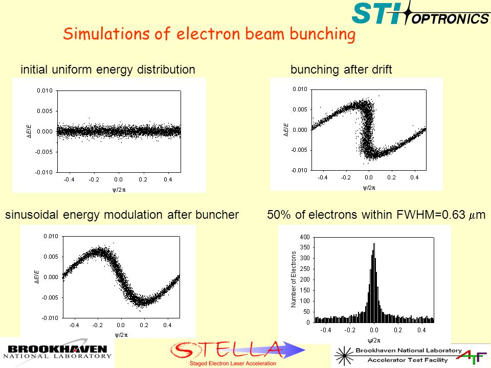Simulations of electron beam bunching initial uniform energy distributionbunching after drift sinusoidal energy modulation after buncher 50% of electrons within FWHM=0.63  m