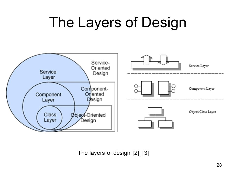 28 The Layers of Design The layers of design [2], [3]