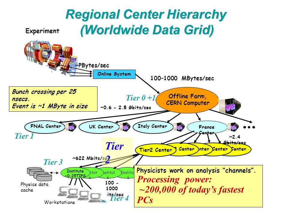 Tier2 Center Online System Offline Farm, CERN Computer France Center FNAL Center Italy Center UK Center Institut e Institute ~0.25TIPS Workstations 100–1000 MBytes/sec ~2.4 Gbits/sec 100 - 1000 Mbits/sec Bunch crossing per 25 nsecs.