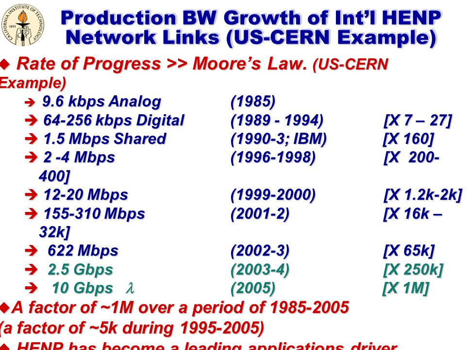 Production BW Growth of Int'l HENP Network Links (US-CERN Example) u Rate of Progress >> Moore's Law.