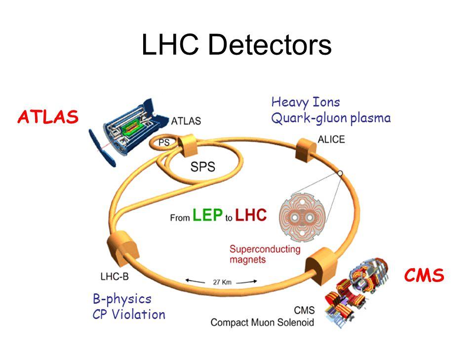 LHC Detectors B-physics CP Violation Heavy Ions Quark-gluon plasma CMS ATLAS