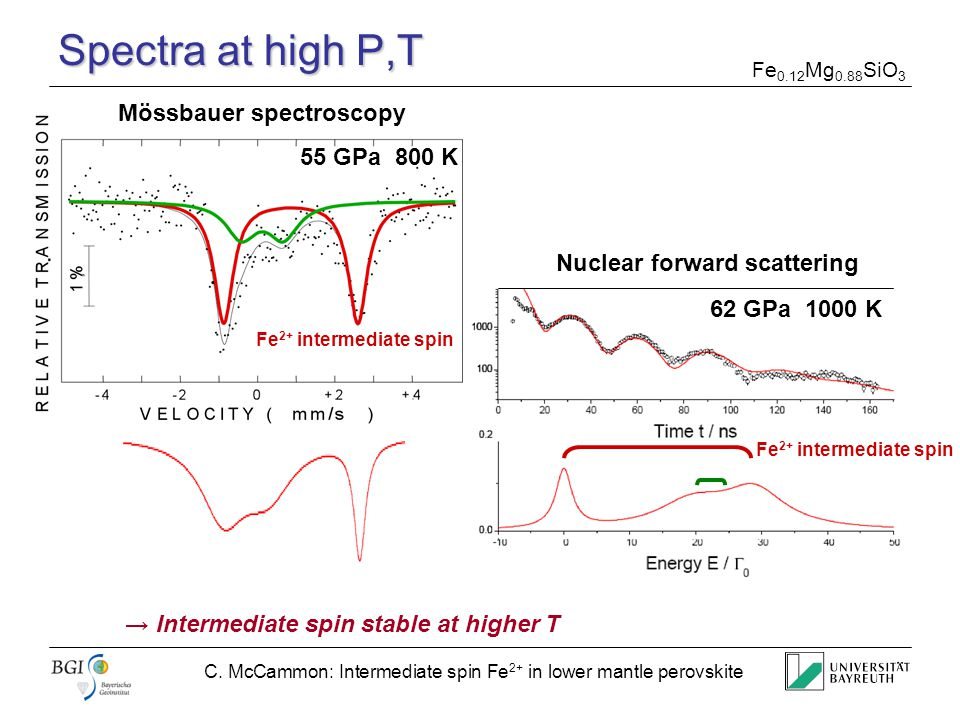 C. McCammon: Intermediate spin Fe 2+ in lower mantle perovskite Spectra at high P,T 55 GPa 800 K Mössbauer spectroscopy Fe 2+ intermediate spin 62 GPa