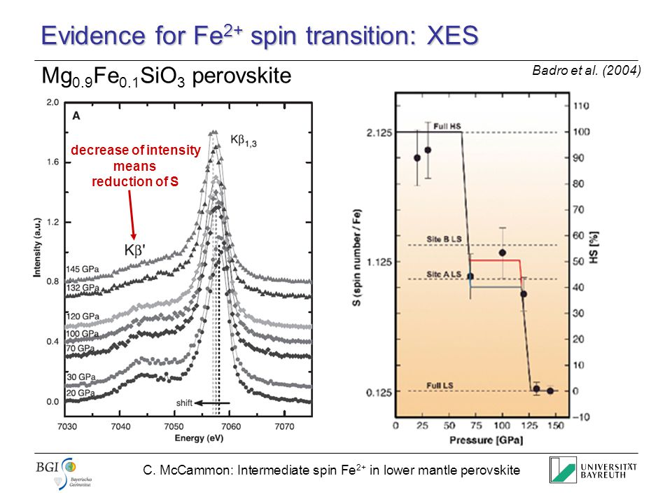 C. McCammon: Intermediate spin Fe 2+ in lower mantle perovskite Evidence for Fe 2+ spin transition: XES Badro et al. (2004) Mg 0.9 Fe 0.1 SiO 3 perovs