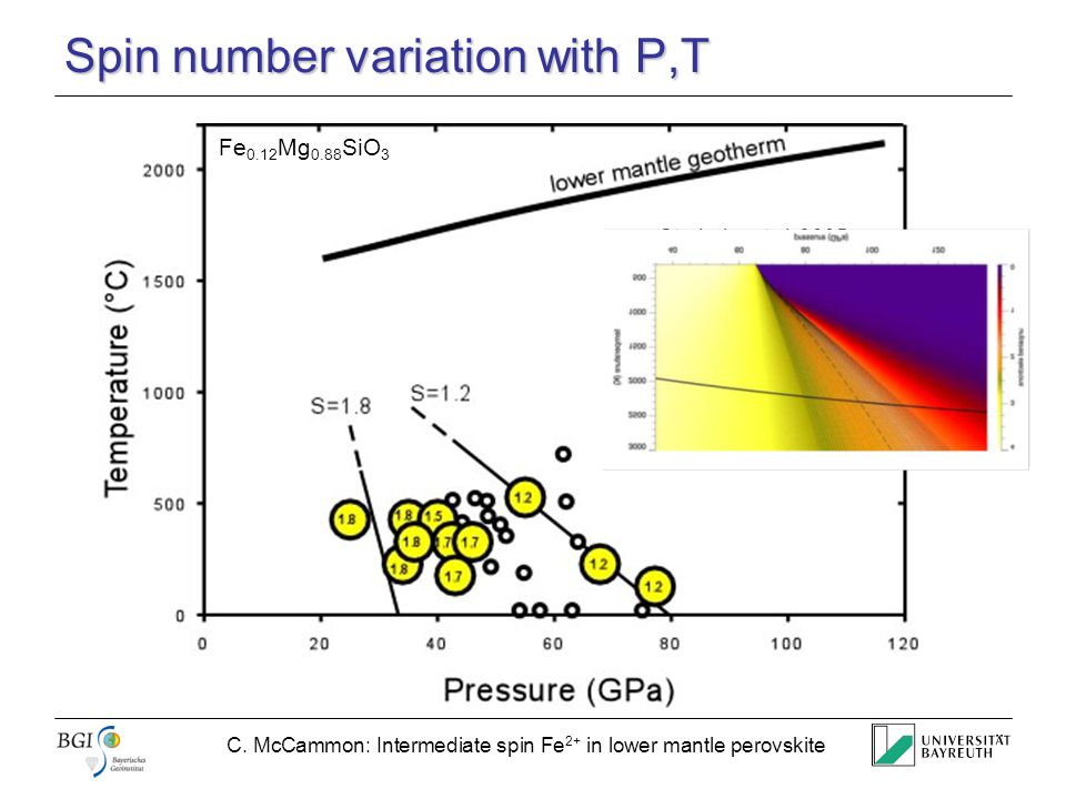 C. McCammon: Intermediate spin Fe 2+ in lower mantle perovskite Spin number variation with P,T Sturhahn et al. 2005 Fe 0.12 Mg 0.88 SiO 3