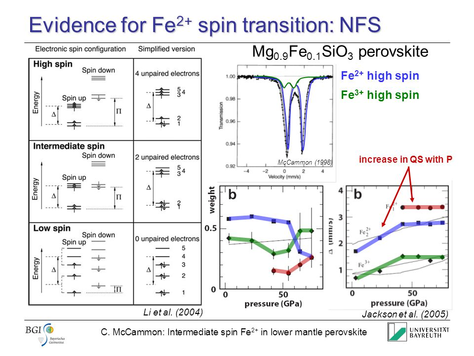 C. McCammon: Intermediate spin Fe 2+ in lower mantle perovskite Evidence for Fe 2+ spin transition: NFS Li et al. (2004) Mg 0.9 Fe 0.1 SiO 3 perovskit
