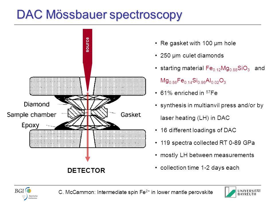 C. McCammon: Intermediate spin Fe 2+ in lower mantle perovskite DAC Mössbauer spectroscopy DETECTOR source Re gasket with 100 µm hole 250 µm culet dia