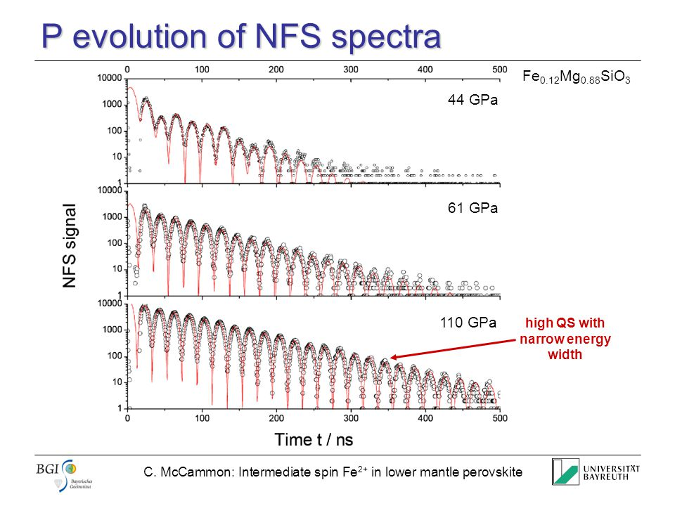 C. McCammon: Intermediate spin Fe 2+ in lower mantle perovskite P evolution of NFS spectra 44 GPa 61 GPa 110 GPa high QS with narrow energy width Fe 0