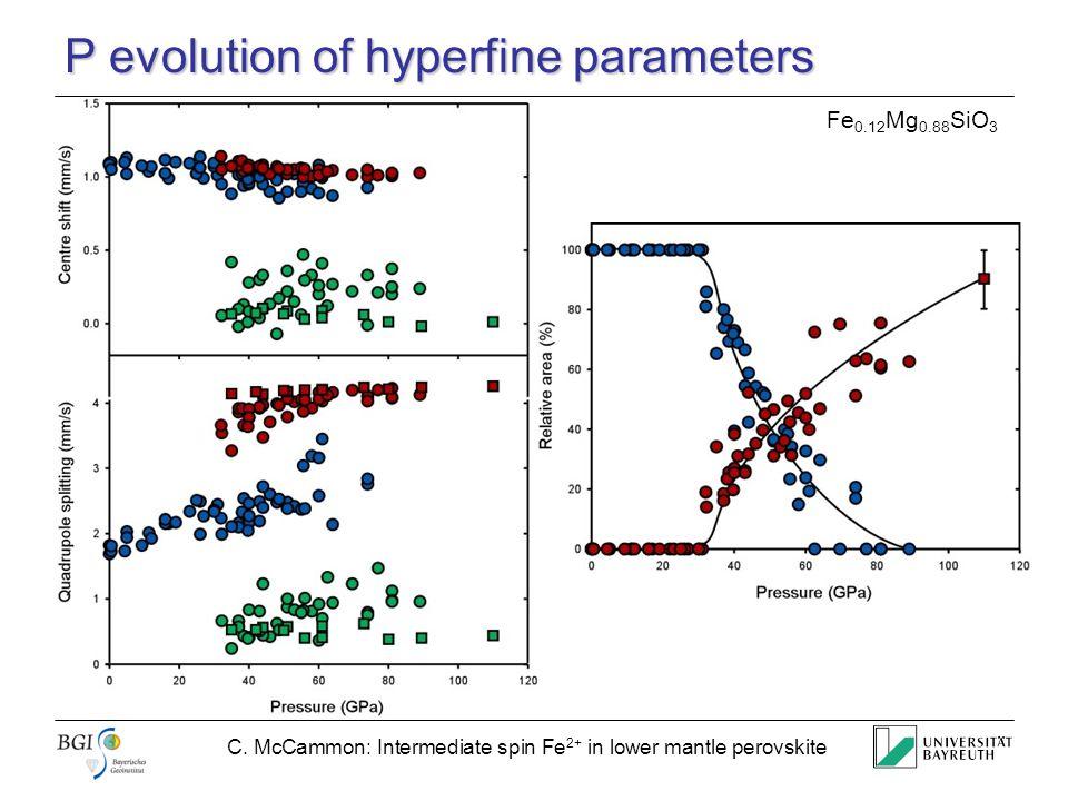 C. McCammon: Intermediate spin Fe 2+ in lower mantle perovskite P evolution of hyperfine parameters Fe 0.12 Mg 0.88 SiO 3