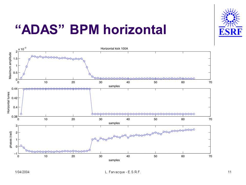 "1/04/2004L. Farvacque - E.S.R.F.11 ""ADAS"" BPM horizontal"