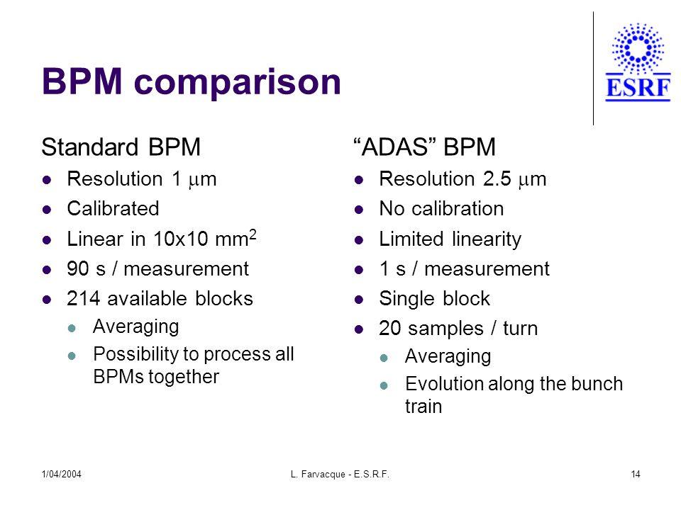 1/04/2004L. Farvacque - E.S.R.F.14 BPM comparison Standard BPM Resolution 1  m Calibrated Linear in 10x10 mm 2 90 s / measurement 214 available block