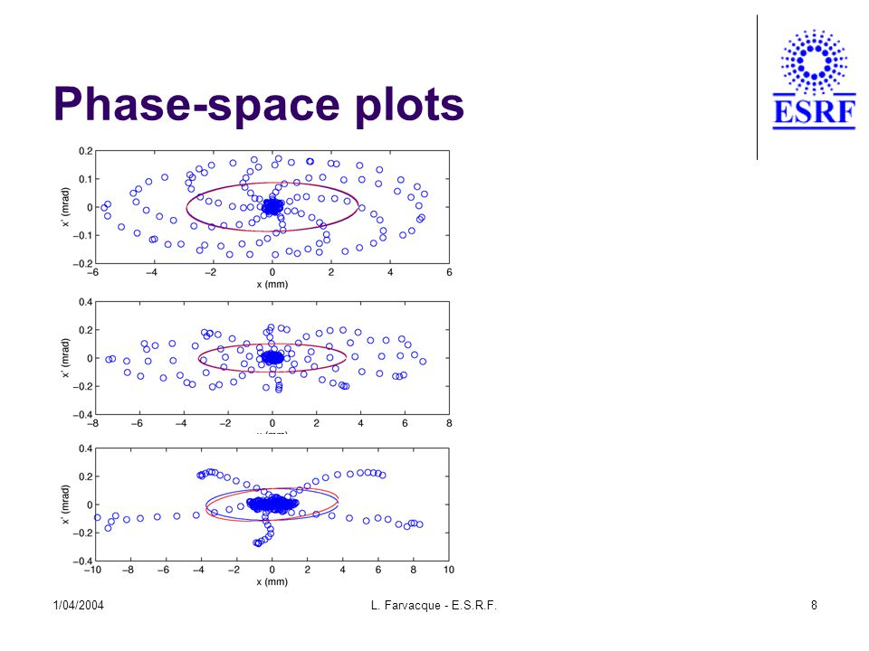 1/04/2004L. Farvacque - E.S.R.F.8 Phase-space plots
