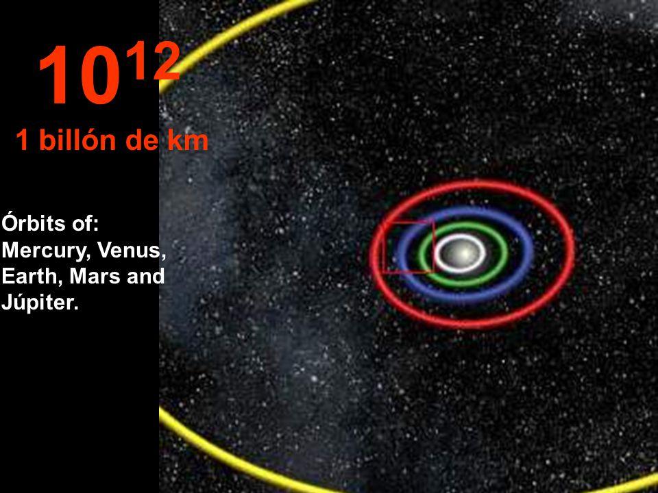 10 11 100 millons de km Órbits of: Venus and Earth...