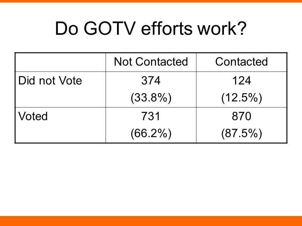 Do GOTV efforts work.