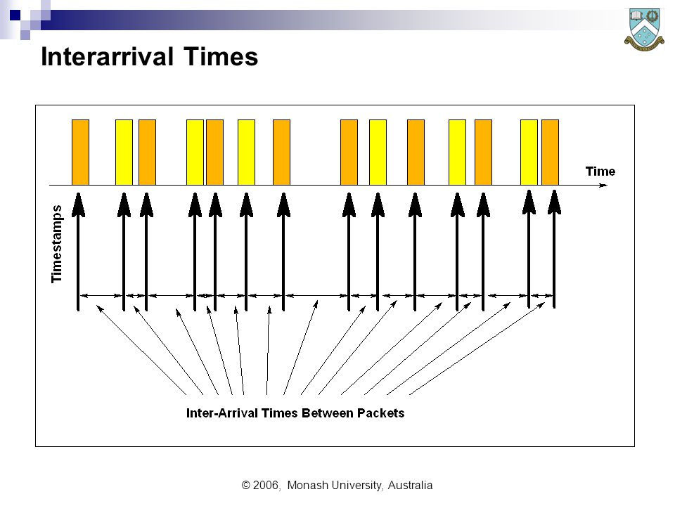 © 2006, Monash University, Australia Interarrival Times