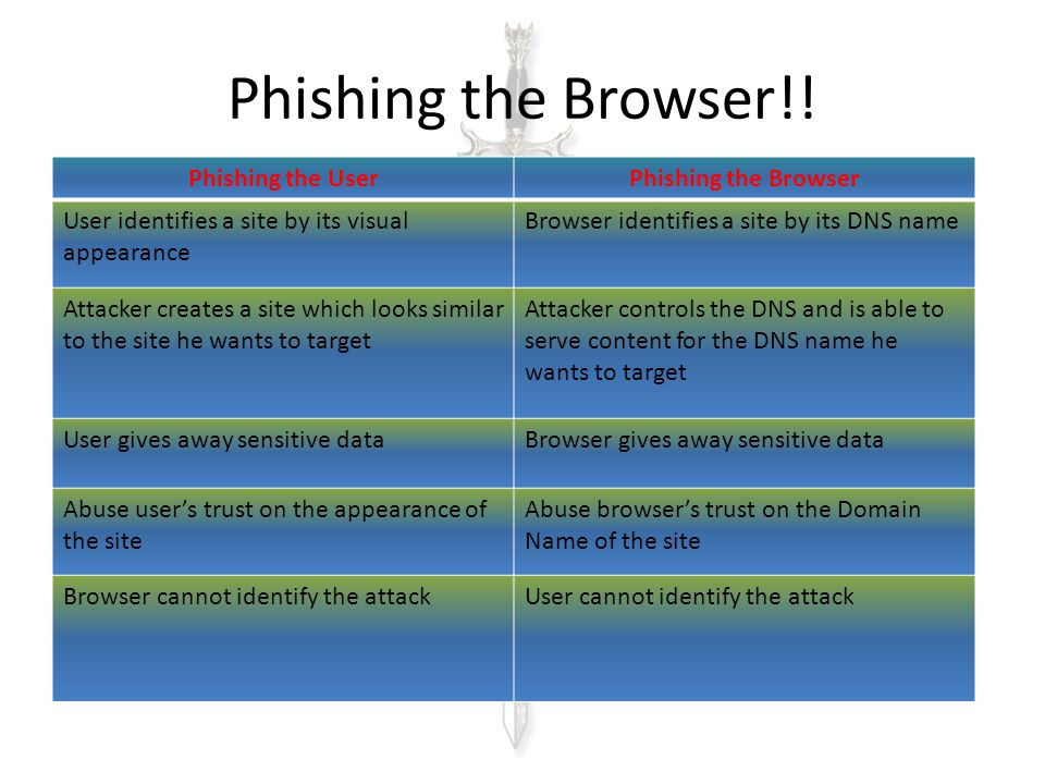 Phishing the Browser!! Phishing the UserPhishing the Browser User identifies a site by its visual appearance Browser identifies a site by its DNS name