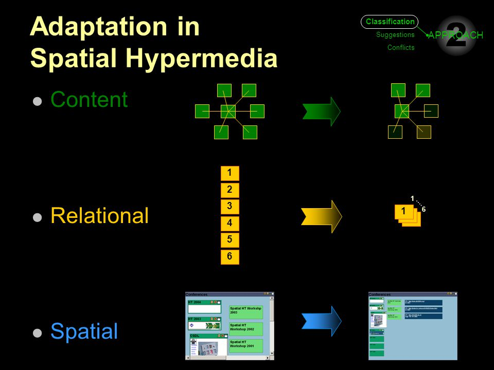 Adaptation in Spatial Hypermedia Content Relational Spatial 3 2 1 4 5 6 3 2 1 6 1 2 APPROACH Classification Suggestions Conflicts