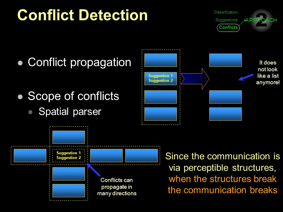 Conflict Detection Conflict propagation Scope of conflicts Spatial parser Suggestion 1 Suggestion 2 It does not look like a list anymore! Conflicts ca
