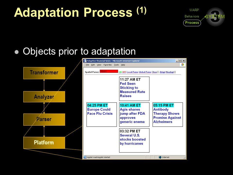 3 SYSTEM Adaptation Process (1) Objects prior to adaptation Platform Parser Analyzer Transformer WARP Behaviors Process