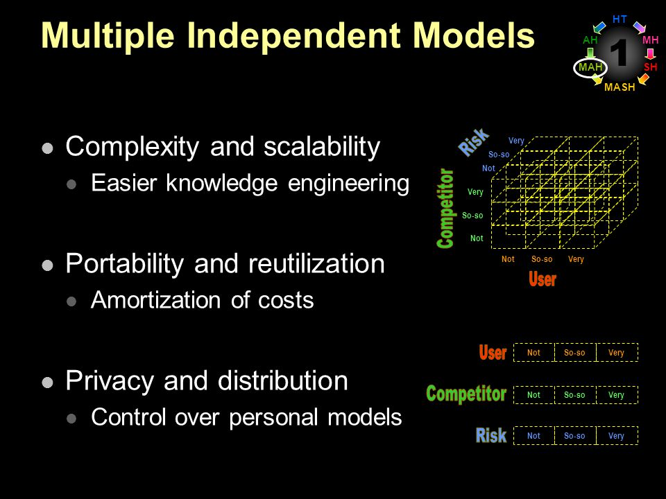 1 Multiple Independent Models Complexity and scalability Easier knowledge engineering Portability and reutilization Amortization of costs Privacy and