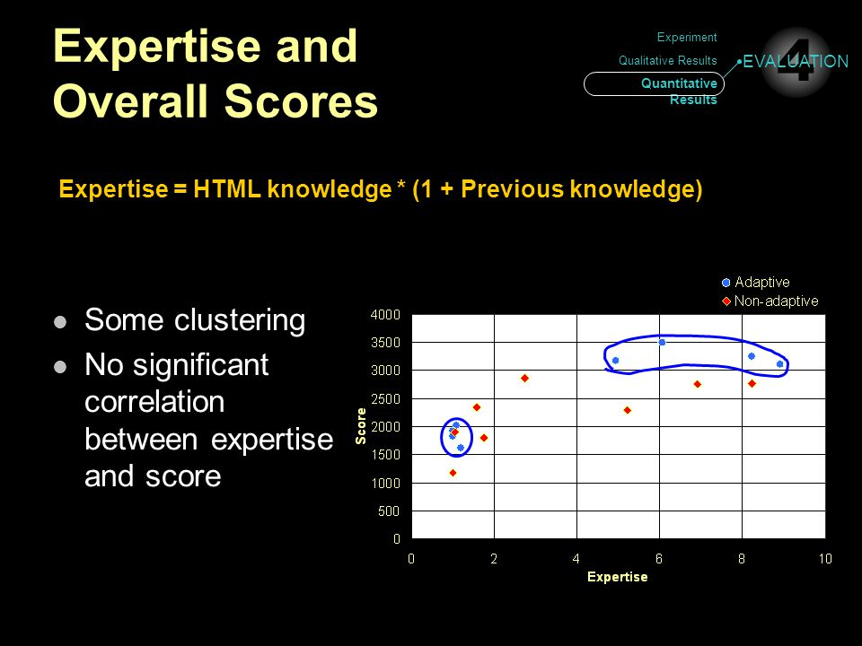 Expertise and Overall Scores Experiment Qualitative Results Quantitative Results 4 EVALUATION Some clustering No significant correlation between exper