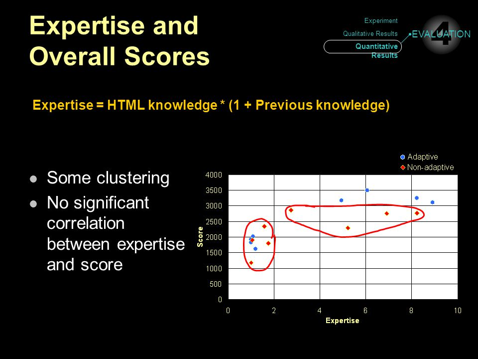 Experiment Qualitative Results Quantitative Results Expertise and Overall Scores 4 EVALUATION Some clustering No significant correlation between expertise and score Expertise = HTML knowledge * (1 + Previous knowledge)
