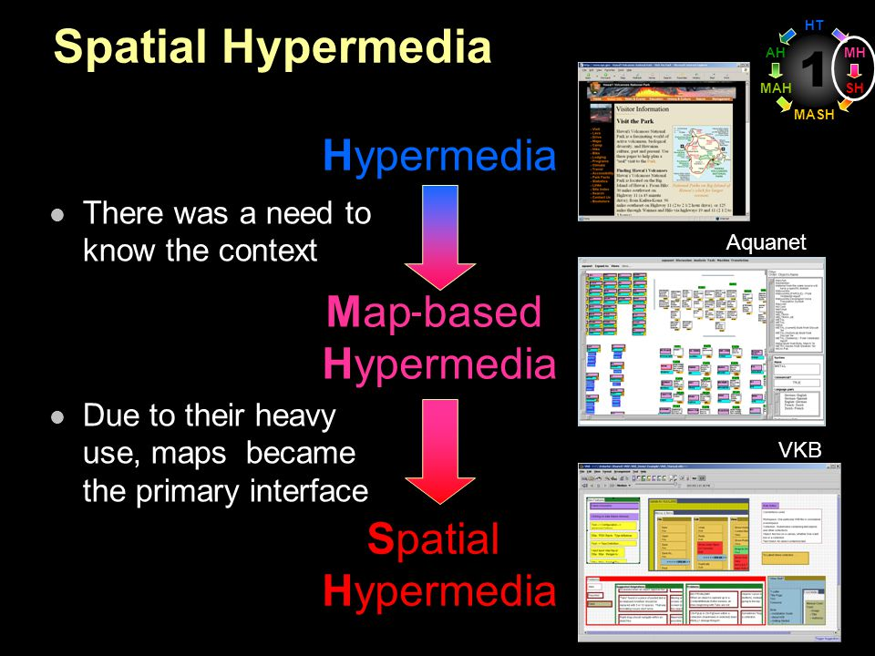 1 Spatial Hypermedia There was a need to know the context Due to their heavy use, maps became the primary interface Hypermedia Spatial Hypermedia Map based Hypermedia Aquanet VKB HT MASH MAH AH SH MH