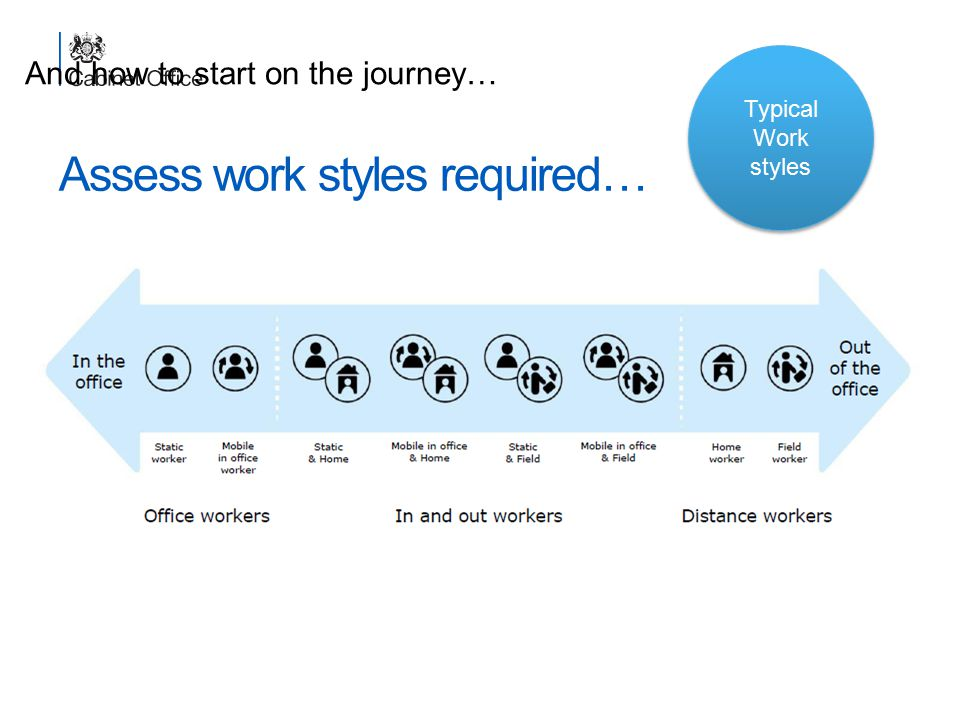 Assess work styles required… Transforming the Government Workplace In the office Out of the office Office workersIn and out workers Typical Work style