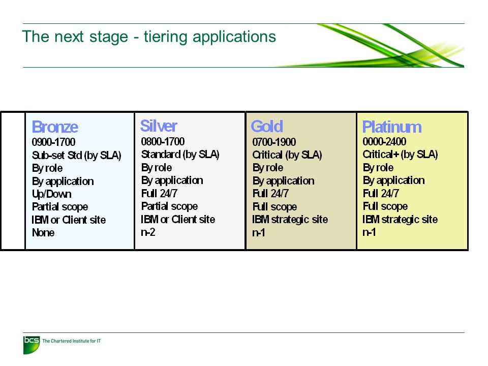 The next stage - tiering applications
