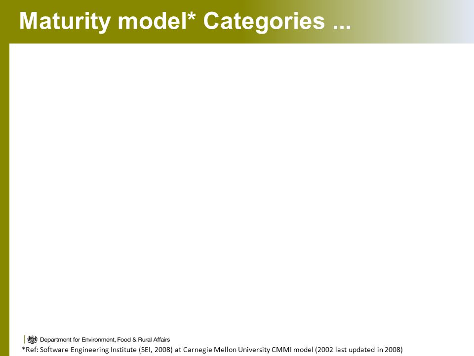 Maturity model* Categories... *Ref: Software Engineering Institute (SEI, 2008) at Carnegie Mellon University CMMI model (2002 last updated in 2008)