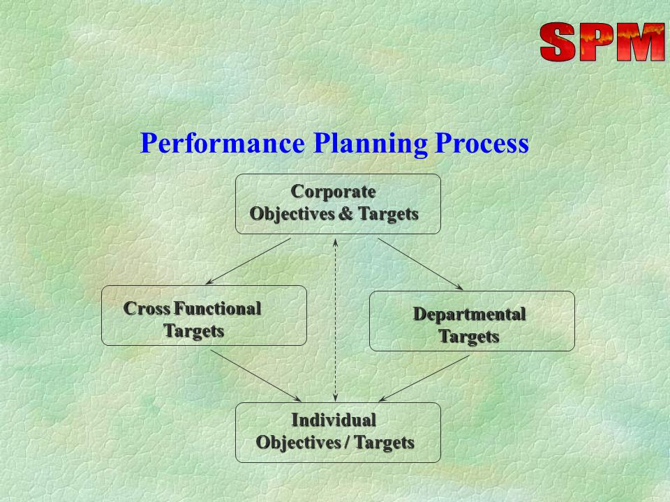 Focus on Key Strengths (at least 2) in specific achievements / behavior PERFORMANCE APPRAISAL Focus on major Development needs (at least 2).