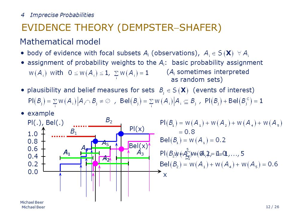 12 / 26 Michael Beer EVIDENCE THEORY (DEMPSTERSHAFER) Michael Beer Mathematical model  (A i sometimes interpreted as random sets) body of evidence with focal subsets A i (observations), assignment of probability weights to the A i : basic probability assignment  plausibility and belief measures for sets (events of interest)  example  A1A1 A2A2 A3A3 A4A4 A5A5 B1B1 B2B2 x Pl(.), Bel(.) 1.0 0.8 0.6 0.4 0.2 0.0 A1A1 A2A2 A3A3 A4A4 A5A5 Pl(x) Bel(x) 4 Imprecise Probabilities