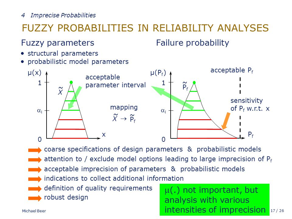 17 / 26 Michael Beer FUZZY PROBABILITIES IN RELIABILITY ANALYSES structural parameters  Failure probability Fuzzy parameters X ~ acceptable P f PfPf 0 ii µ(x) 1 x PfPf ~ probabilistic model parameters  acceptable parameter interval sensitivity of P f w.r.t.