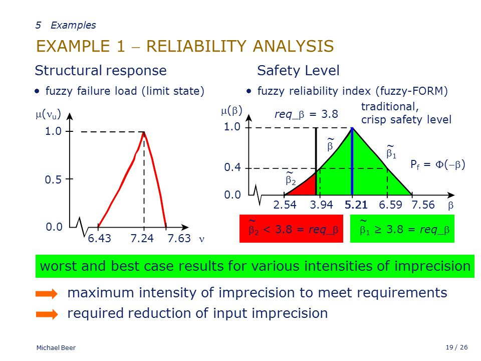 19 / 26 Michael Beer EXAMPLE 1  RELIABILITY ANALYSIS 5.21  1 ≥ 3.8 = req_ ~  2 < 3.8 = req_ ~ 11 ~ 22 ~ 5.21 traditional, crisp safety level  6.59 7.56 ()() 1.0 0.4 0.0 3.942.54 req_ = 3.8  ~ ( u ) 1.0 0.0 7.246.43 0.5 7.63 fuzzy failure load (limit state)  Safety Level fuzzy reliability index (fuzzy-FORM)  Structural response worst and best case results for various intensities of imprecision maximum intensity of imprecision to meet requirements required reduction of input imprecision P f = () 5 Examples