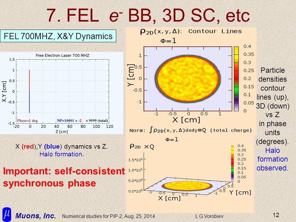 Muons, Inc. Numerical studies for PIP-2, Aug. 25, 2014L.G.Vorobiev 12 7. FEL e - BB, 3D SC, etc X (red),Y (blue) dynamics vs Z. Halo formation. FEL 70
