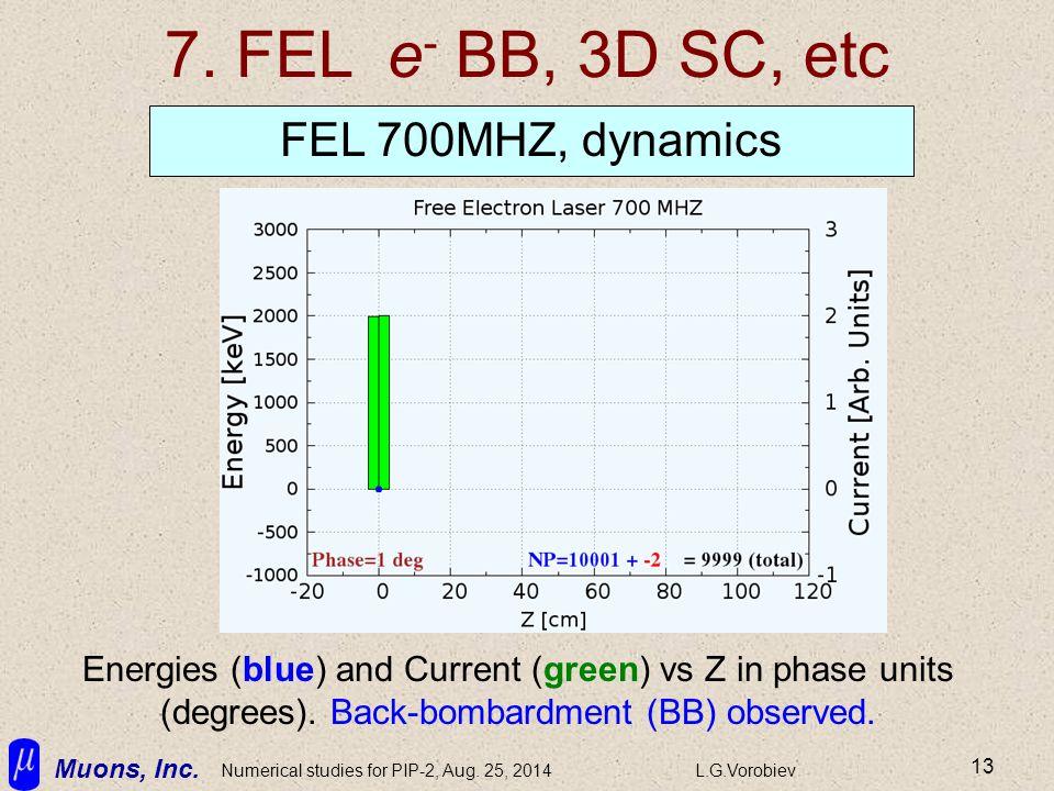 Muons, Inc. Numerical studies for PIP-2, Aug. 25, 2014L.G.Vorobiev 13 7. FEL e - BB, 3D SC, etc FEL 700MHZ, dynamics Energies (blue) and Current (gree