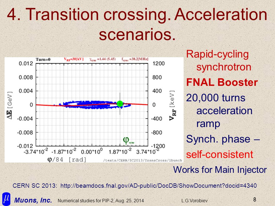Muons, Inc. Numerical studies for PIP-2, Aug. 25, 2014L.G.Vorobiev 8 4. Transition crossing. Acceleration scenarios. Rapid-cycling synchrotron FNAL Bo