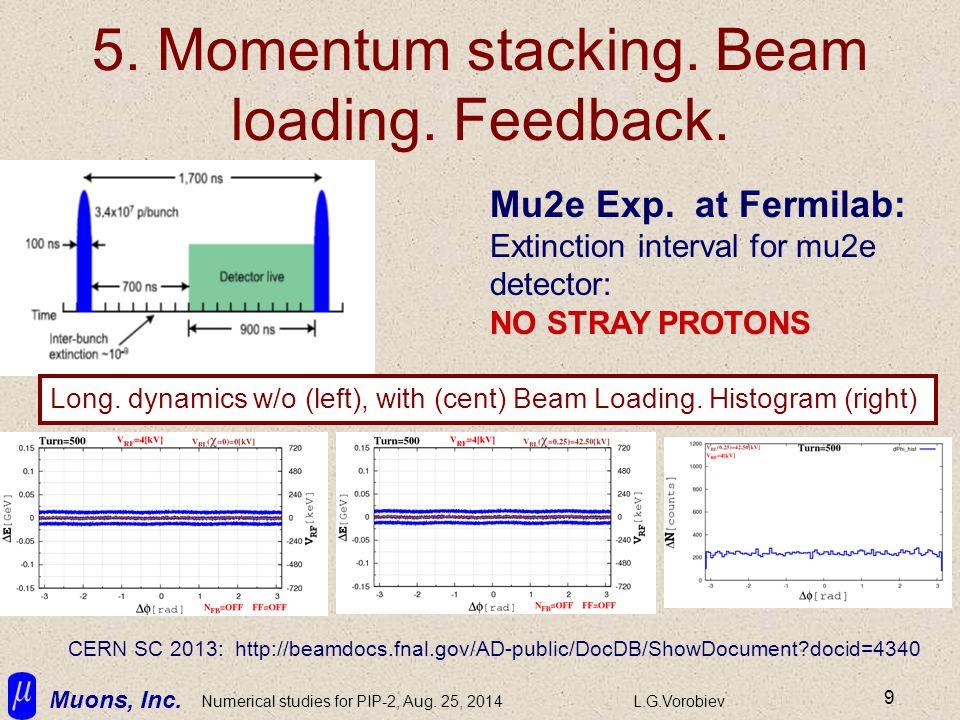 Muons, Inc. Numerical studies for PIP-2, Aug. 25, 2014L.G.Vorobiev 9 5. Momentum stacking. Beam loading. Feedback. Mu2e Exp. at Fermilab: Extinction i