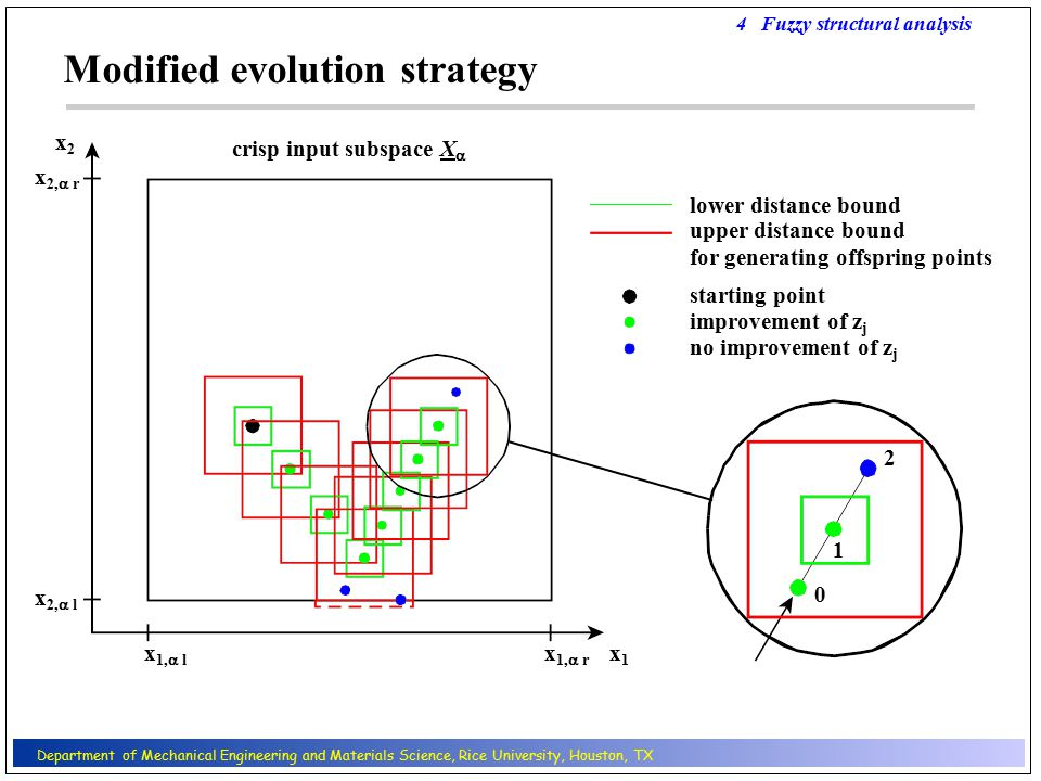 improvement of z j starting point lower distance bound upper distance bound for generating offspring points Modified evolution strategy x 1,  l x 1,  r x1x1 x 2,  l x 2,  r x2x2 no improvement of z j 1 0 2 4 Fuzzy structural analysis crisp input subspace X  Department of Mechanical Engineering and Materials Science, Rice University, Houston, TX