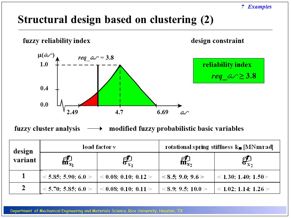 req_  = 3.8 reliability index design constraint req_  ≥ 3.8  4.76.69 ()() 1.0 0.4 0.0 2.49 fuzzy reliability index Structural design based on clustering (2) 7 Examples 1 2 fuzzy cluster analysis modified fuzzy probabilistic basic variables design variant Department of Mechanical Engineering and Materials Science, Rice University, Houston, TX
