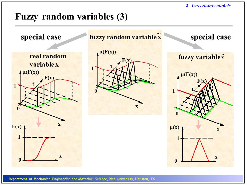 consideration of non-stochastic uncertainty in structural analysis, design, and safety assessment   enhanced quality of prognoses regarding structural behavior and safety  direct design of structures by means of nonlinear analysis 8 Conclusions Conclusions Department of Mechanical Engineering and Materials Science, Rice University, Houston, TX