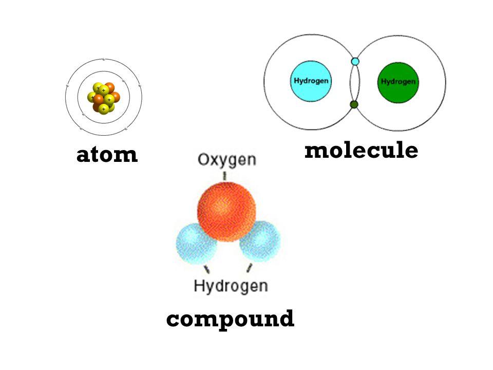 atom molecule compound